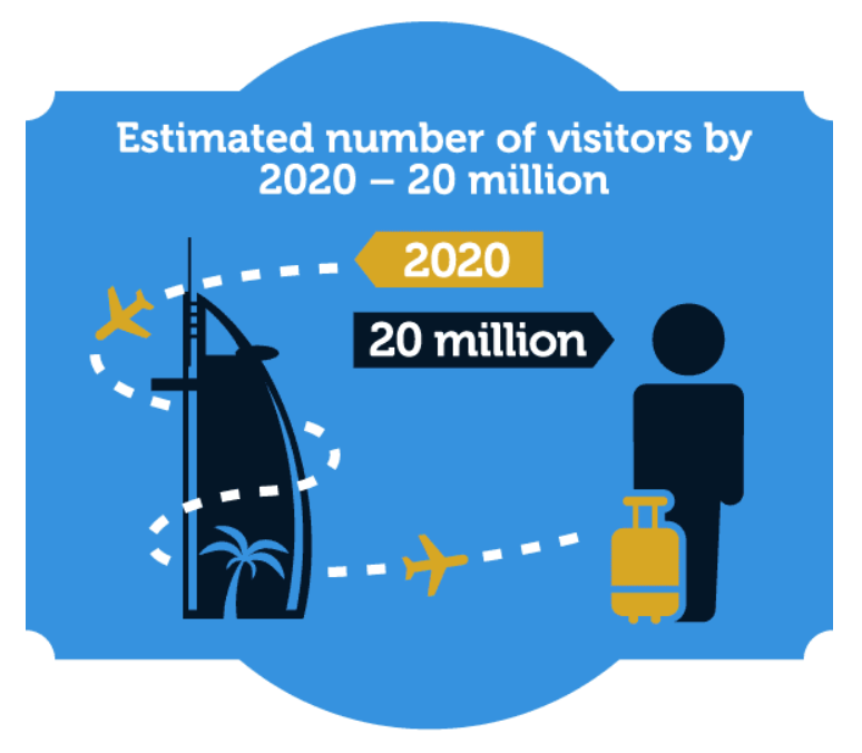 hotel travel blogs com dubai tourist numbers 2020